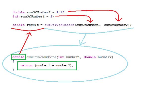 Java Függvény